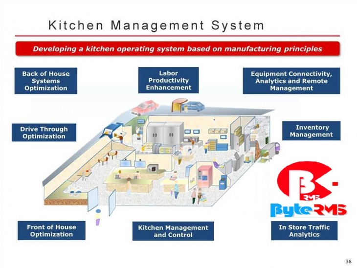 Restaurants Kitchen Management System Toronto